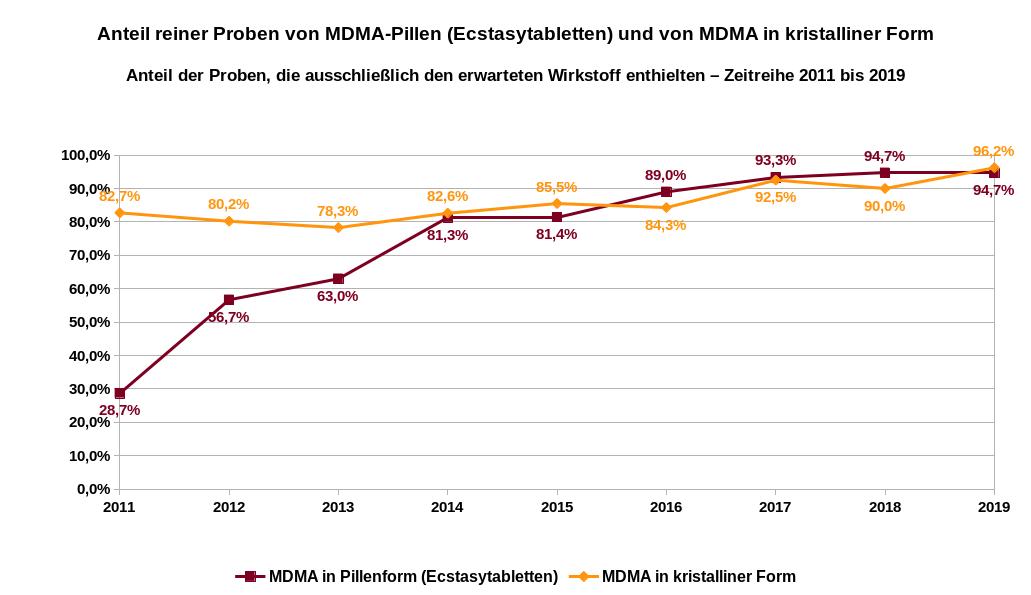 Anteil der in Wien getesteten Ecstasyproben, die ausschließlich den erwarteten Inhaltsstoff MDMA enthielten. Zeitreihe 2011 bis 2019. Datenquelle: Suchthilfe Wien: Bereich Suchtprävention: Tätigkeitsbericht 2019