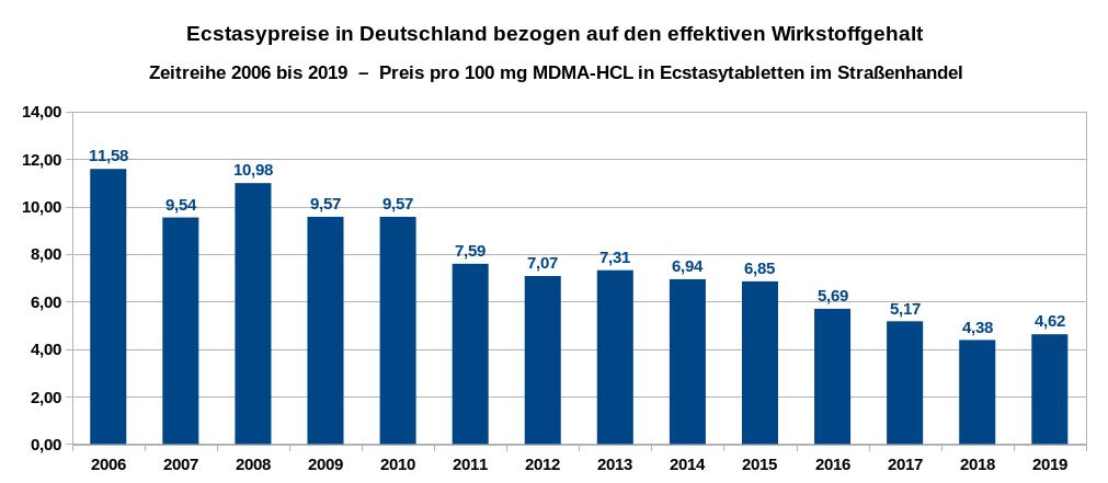 Übersicht über die Entwicklung der Preise pro 100 Milligramm für den eigentlichen Wirkstoff MDMA-HCL (ohne die beigefügten Streckmittel) als Zeitreihe von 2006 bis 2019. Datenquelle: DBDD: Jahresberichte, Drogenmärkte und Kriminalität, eigene Berechnungen.