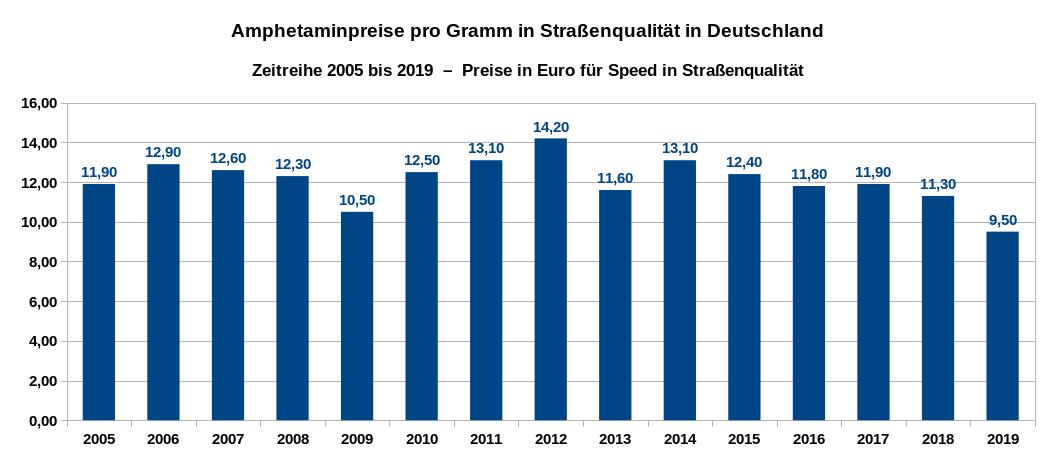 Amphetaminpreise im Straßenhandel in Deutschland – Zeitreihe der Preise in Euro pro Gramm von 2005 bis 2019. Datenquelle: DBDD: Jahresberichte, Drogenmärkte und Kriminalität