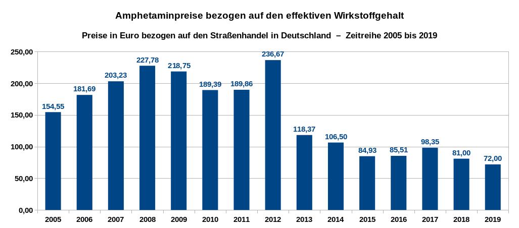 Übersicht über die Entwicklung der Preise pro Gramm für den eigentlichen Wirkstoff Amphetamin (ohne die beigefügten Streckmittel) als Zeitreihe von 2005 bis 2019. Datenquelle: DBDD: Jahresberichte, Drogenmärkte und Kriminalität, eigene Berechnungen