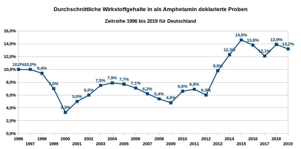 Durchschnittliche Wirkstoffgehalte in als Amphetamin deklarierte Proben – Zeitreihe 1996 bis 2019 für Deutschland. Datenquellen: DBDD