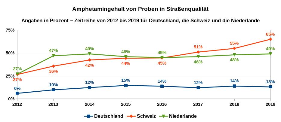 Durchschnittliche Wirkstoffgehalte in als Amphetamin deklarierte Proben in Deutschland, der Schweiz und den Niederlanden – Zeitreihe 2012 bis 2019. Datenquellen: DBDD, Safer Party, Trimbos Instituut