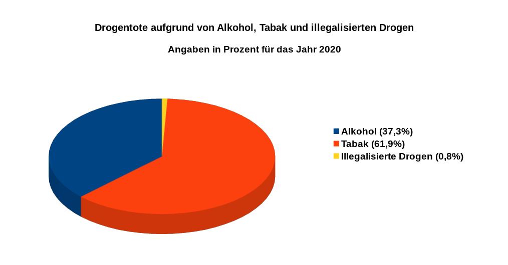 Drogentote aufgrund von Alkohol, Tabak und illegalisierten Drogen – Angaben in Prozent für das Jahr 2020