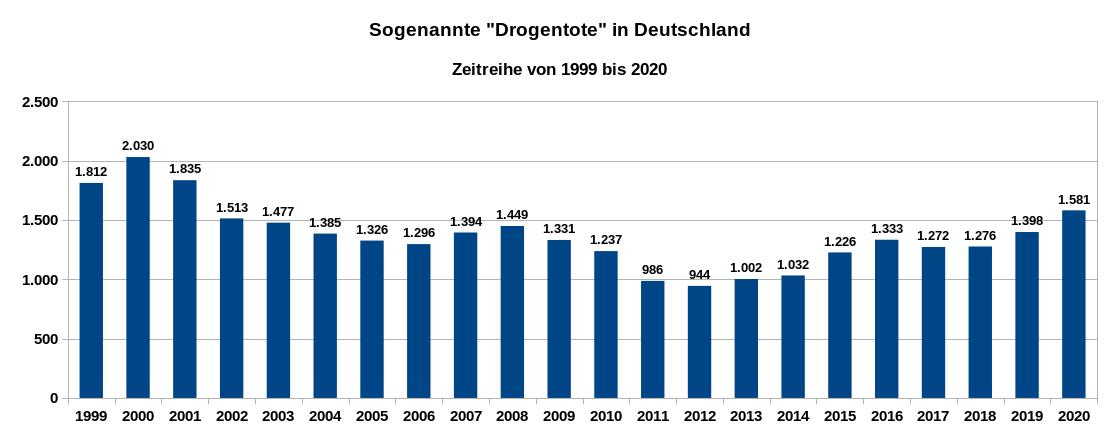 Die Grafik zeigt die Zahl der durch Drogen bedingten Todesfälle für die Jahre 1999 bis 2020.
