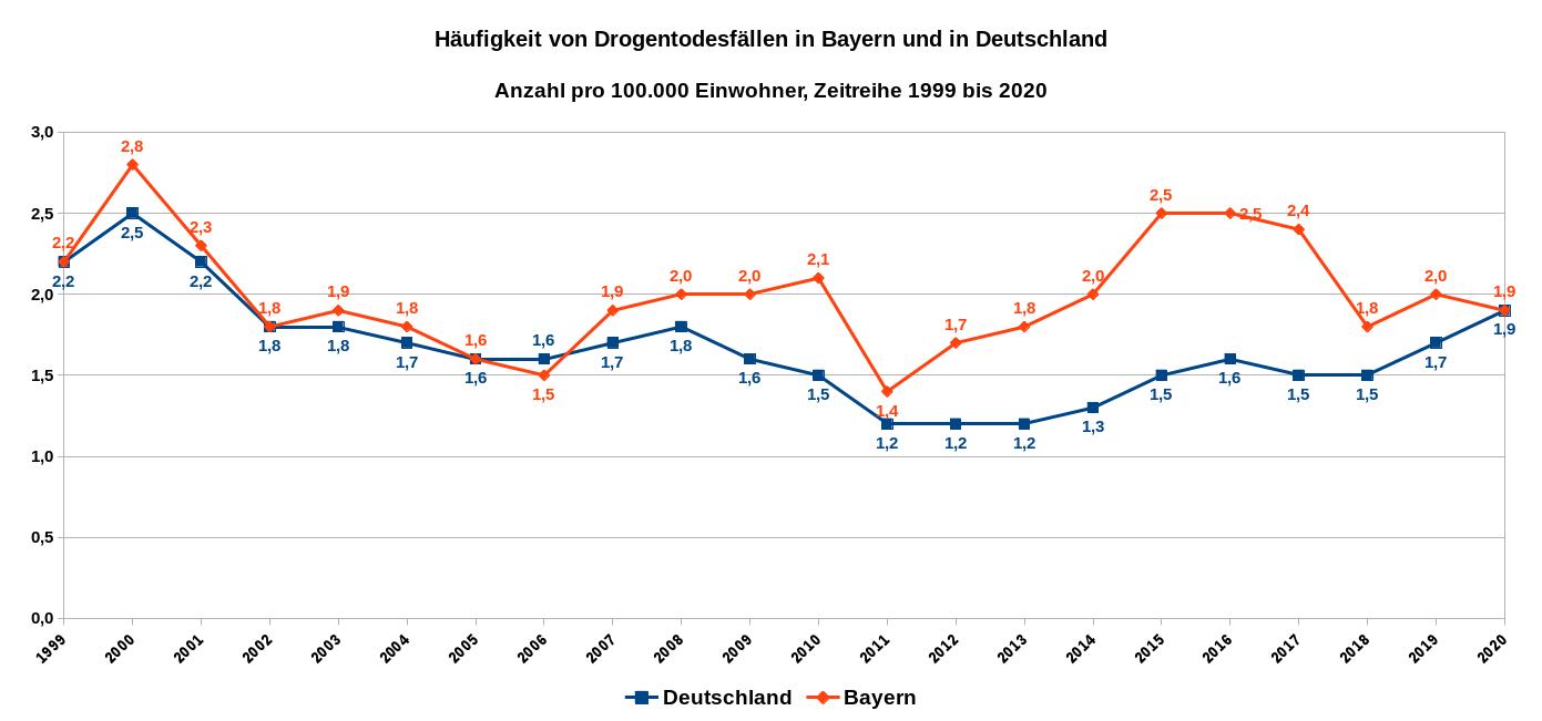 Häufigkeit von Drogentodesfällen in Bayern und in Deutschland – Anzahl pro 100.000 Einwohner – Zeitreihe 1999 bis 2020