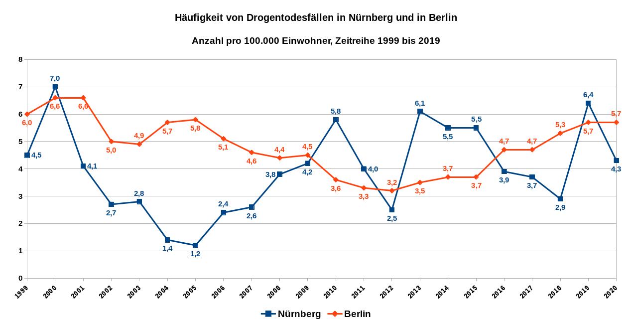 Häufigkeit von Drogentodesfällen in Nürnberg und in Berlin – Anzahl pro 100.000 Einwohner – Zeitreihe 1999 bis 2020