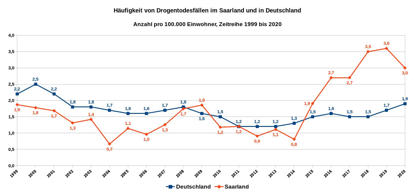 Häufigkeit von Drogentodesfällen im Saarland und in Deutschland – Anzahl pro 100.000 Einwohner – Zeitreihe 1999 bis 2020