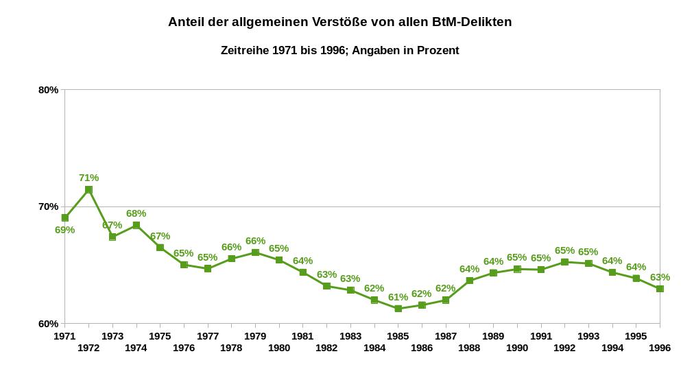 Die Grafik zeigt die Prozentwerte der Relation der allgemeinen Verstöße zu allen BtMG-Delikten als Zeitreihe von 1971 bis 1996. Wegen der Änderung des staatlichen Bereiches sind die Daten seit 1991 mit denen der Vorjahre nur bedingt vergleichbar. Daten bis 1990: alte Bundesländer und Westberlin, 1991 und 1992: alte Bundesländer und ganz Berlin, ab 1993: alle Bundesländer. Datenquelle: BKA: PKS, Zeitreihe