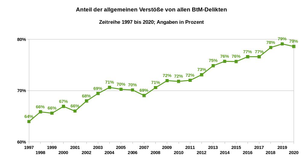 Die Grafik zeigt die Prozentwerte der Relation der allgemeinen Verstöße zu allen BtMG-Delikten als Zeitreihe von 1997 bis 2020. Datenquelle: BKA: PKS-Zeitreihe