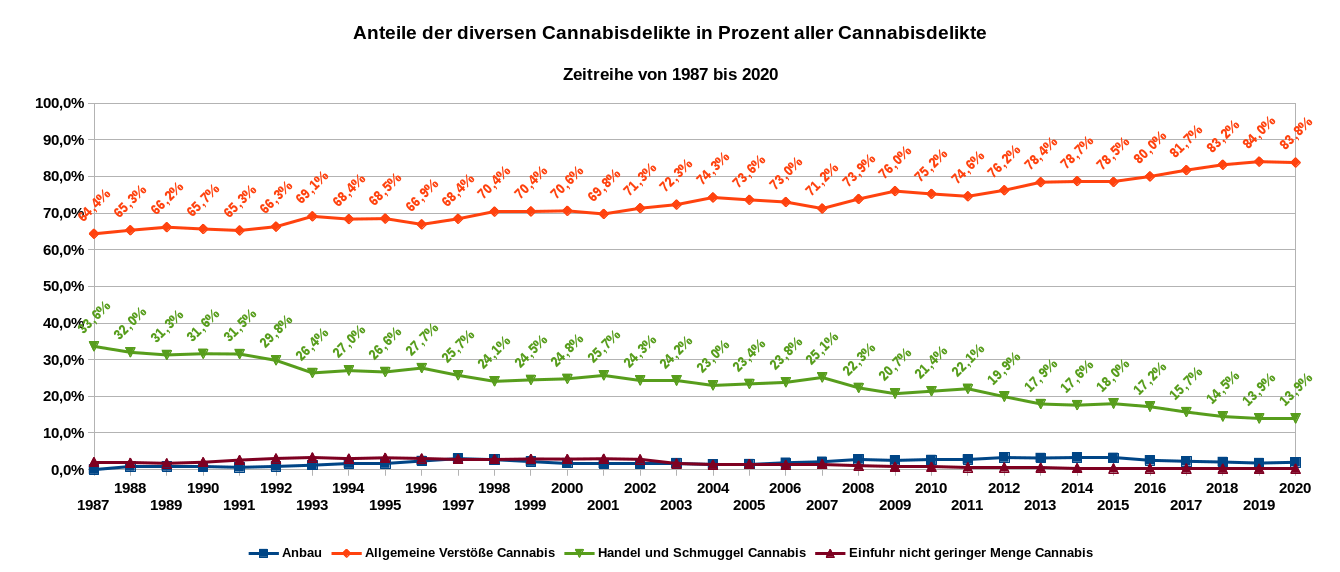 Die Grafik zeigt die Anteile der diversen Cannabisdelikte als Zeitreihe von 1987 bis 2020. Der illegale Anbau erreichte 2020 einen Anteil von 2,0 Prozent und die illegale Einfuhr in nicht geringen Mengen einen Anteil von 0,3 Prozent. Datenquelle: BKA: PKS-Zeitreihe