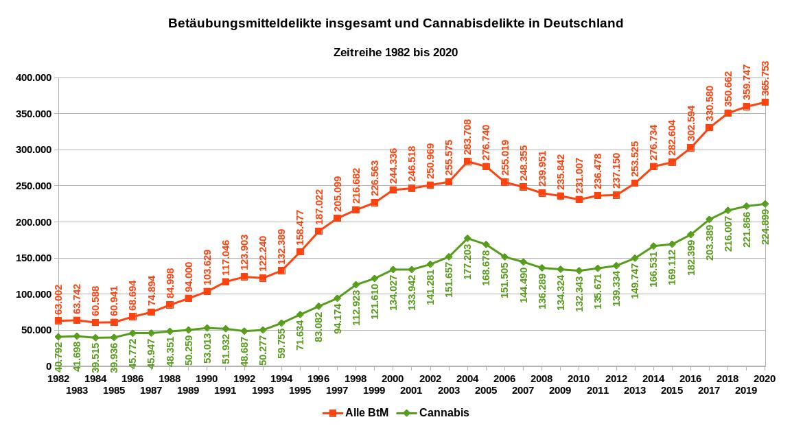 Die Grafik zeigt die jährliche Anzahl an Verstößen gegen das BtMG in Deutschland (rot) und die Verstöße betreffend Cannabis (grün) als Zeitreihe von 1982 bis 2020. Datenquelle: BKA: PKS, PKS-Zeitreihe