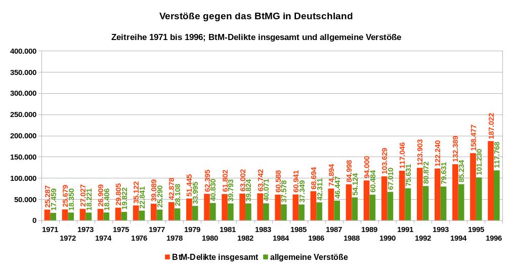 Die Grafik zeigt die Verstöße gegen das BtMG, BtM-Delikte insgesamt und allgemeine Verstöße, Zeitreihe 1971 bis 1996. Wegen der Änderung des staatlichen Bereiches sind die Daten seit 1991 mit denen der Vorjahre nur bedingt vergleichbar. Daten bis 1990: alte Bundesländer und Westberlin, 1991 und 1992: alte Bundesländer und ganz Berlin, ab 1993: alle Bundesländer. Datenquelle: BKA: PKS, Zeitreihe