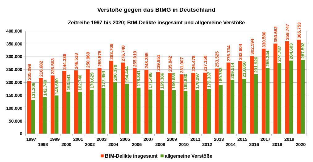 Die Grafik zeigt die Verstöße gegen das BtMG, BtM-Delikte insgesamt und allgemeine Verstöße, Zeitreihe 1997 bis 2020 für Deutschland. Datenquelle: BKA: PKS-Zeitreihe