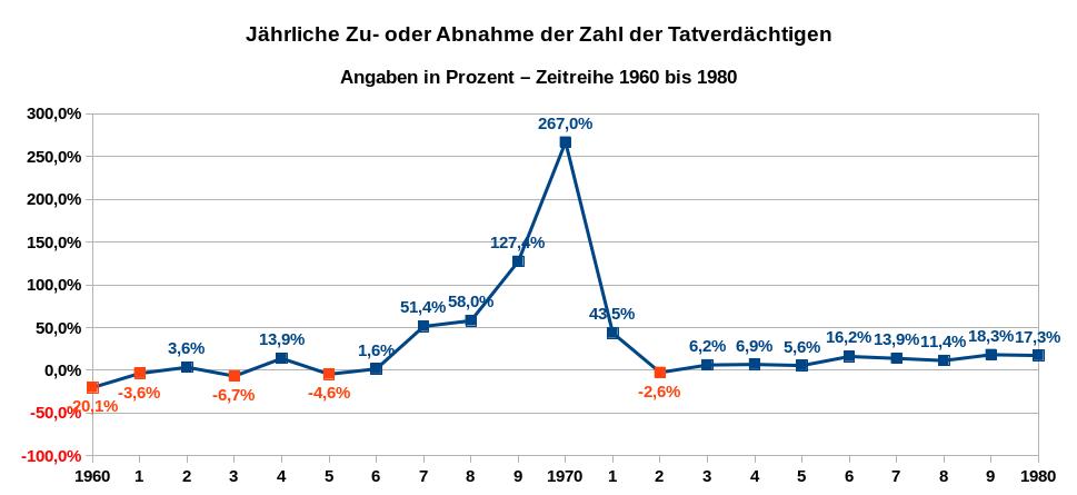 Die Grafik zeigt die jährliche Zu- oder Abnahme der Zahl der Tatverdächtigen wegen Verstoßes gegen das Opiumgesetz respektive gegen das BtMG als Zeitreihe von 1960 bis 1980. Datenquelle: BKA: PKS