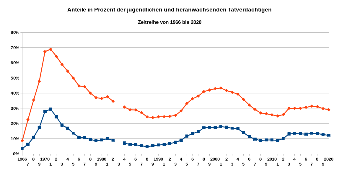 Die Grafik zeigt die Anteile in Prozent der jugendlichen und heranwachsenden Tatverdächtigen als Zeitreihe von 1966 bis 2020. Rote Linie: unter 21 Jahre; blaue Linie: unter 18 Jahre. Datenquelle: BKA: PKS.