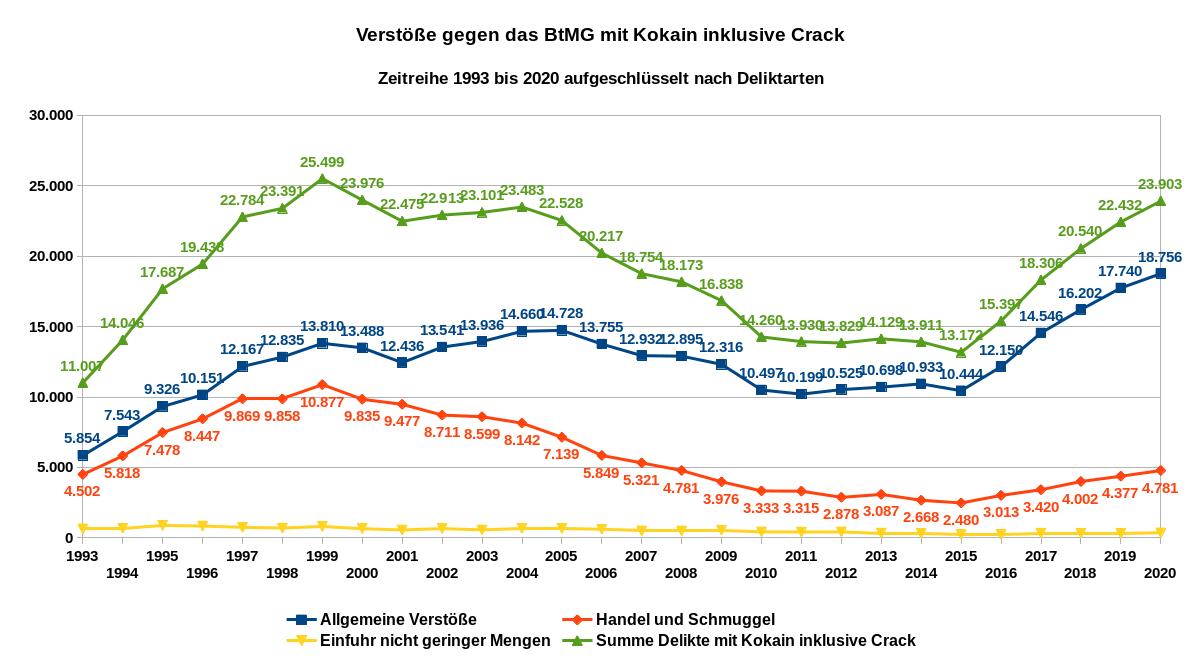 Die Grafik zeigte die Verstöße gegen das Betäubungsmittelgesetz (BtMG) mit Kokain (einschließlich Crack) – Zeitreihe von 1993 bis 2020 für Deutschland aufgeschlüsselt nach Deliktarten. Datenquelle: BKA: PKS-Zeitreihen