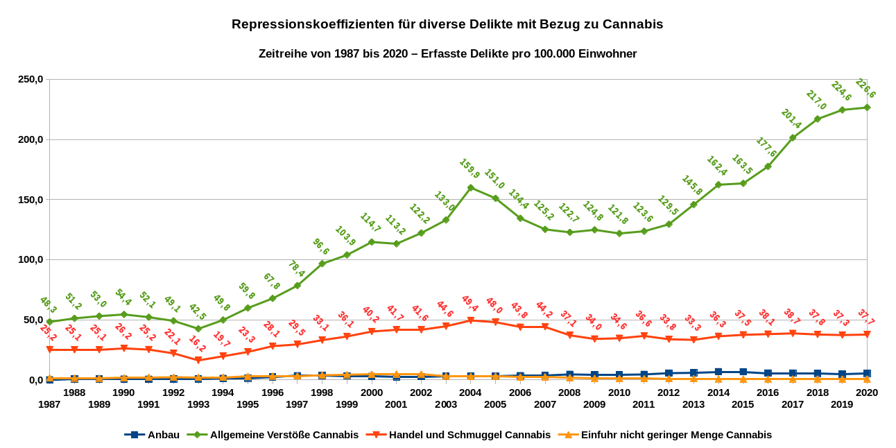 Die Grafik zeigt die Repressionskoeffizienten für diverse Delikte mit Bezug zu Cannabis als Zeitreihe von 1987 bis 2020. Datenquelle: BKA: PKS-Zeitreihe. Die grüne Linie zeigt die auf den Konsum bezogenen Delikte (allgemeine Verstöße), die rote Linie die Delikte in Bezug auf Handel und Schmuggel, die hellbraune Linie die Delikte in Bezug auf die Einfuhr nicht geringer Mengen und die blaue Linie zeigt die Entwicklung bezüglich des illegalisierten Anbaus von Hanf.