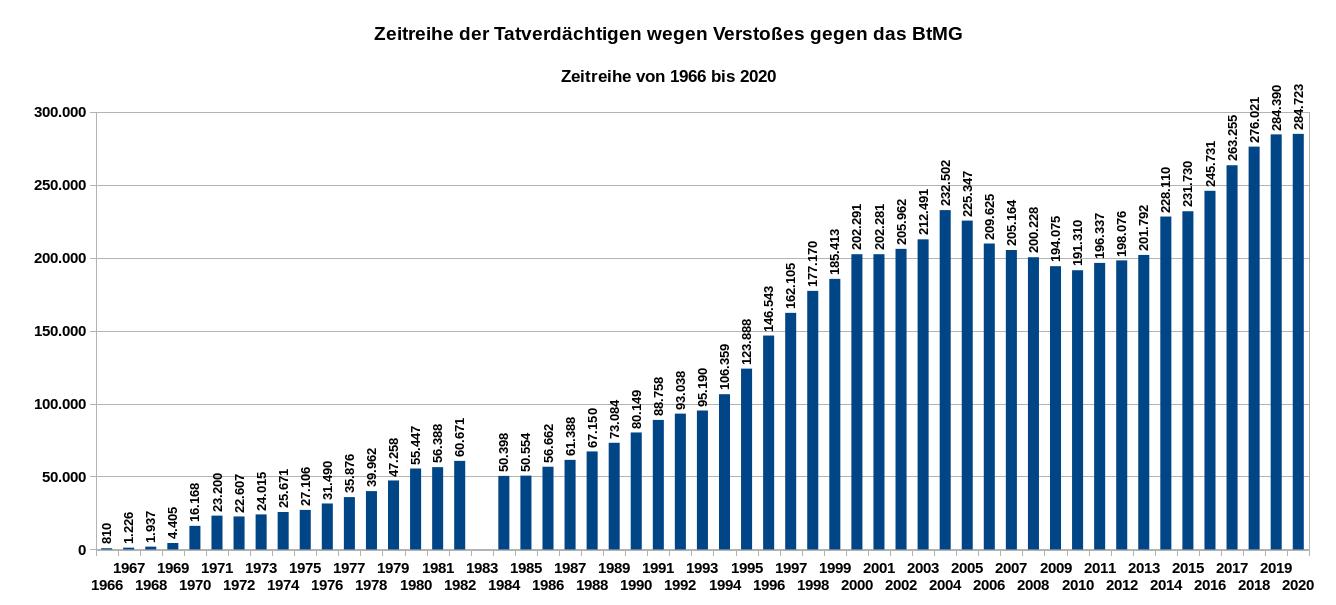 Die Grafik zeigt die Zeitreihe der Tatverdächtigen wegen Verstoßes gegen das BtMG von 1960 bis 2020. Wegen Änderung der Zählweise gibt es für 1983 keine Daten. Wegen der Änderung des staatlichen Bereiches sind die Daten seit 1991 mit denen der Vorjahre nur bedingt vergleichbar. Daten bis 1990: alte Bundesländer und West-Berlin, 1991 und 1992: alte Bundesländer und ganz Berlin, ab 1993: alle Bundesländer. Datenquelle: BKA: PKS, Zeitreihe