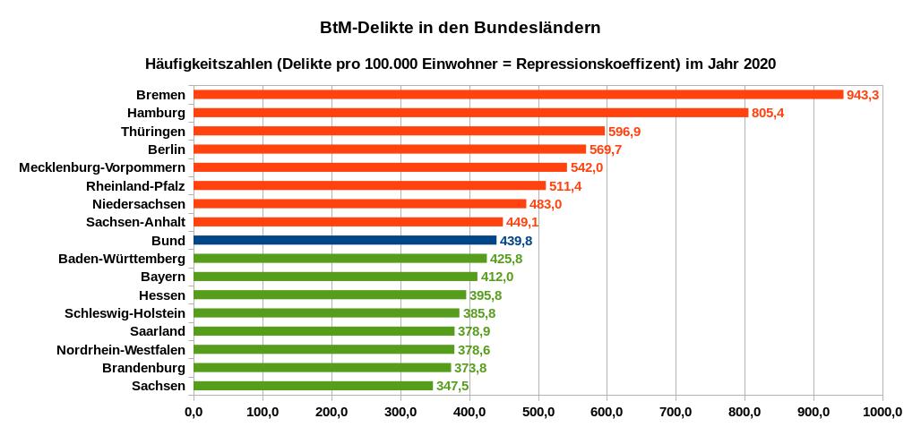 Häufigkeit von BtM-Delikten in den Bundesländern – Anzahl der erfassten BtM-Delikte pro 100.000 Einwohner im Jahr 2020. Datenquelle: PKS 2020 Tabellen auf Länderebene (PKS-Schlüsselzahl 730000)