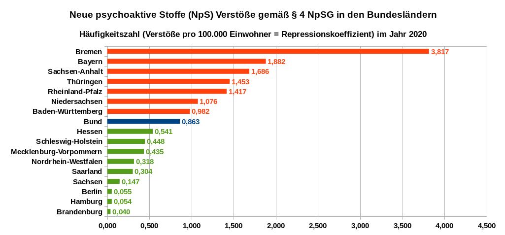 Häufigkeit der Verstöße betreffend § 4 NpSG in den Bundesländern – Anzahl der Verstöße pro 100.000 Einwohner im Jahr 2020. Datenquellen: PKS 2020 Tabellen auf Länderebene (PKS-Schlüsselzahl 7350000)