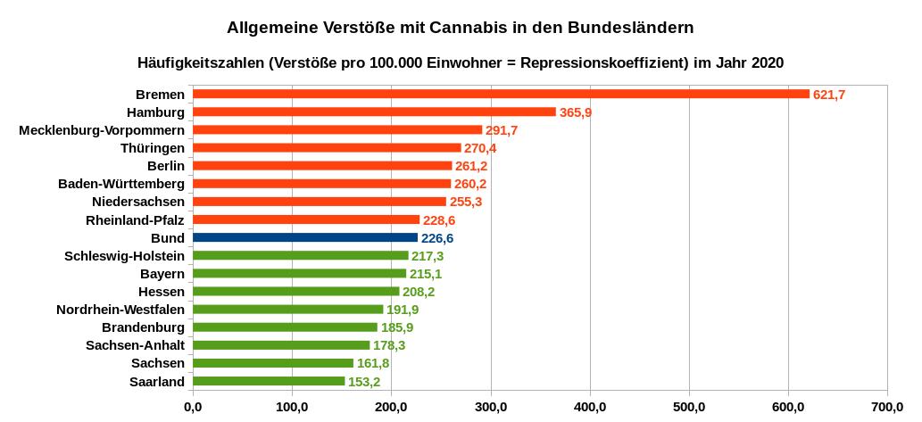Häufigkeit der allgemeinen Verstöße betreffend Cannabis in den Bundesländern – Anzahl der allgemeinen Verstöße (konsumnahe Delikte mit Cannabis) pro 100.000 Einwohner im Jahr 2020. Datenquellen: PKS 2020 Tabellen auf Länderebene (PKS-Schlüsselzahl 731800)