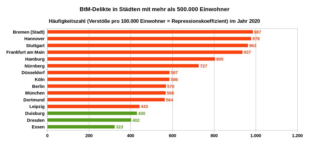 Häufigkeit von BtM-Delikten in den Städten mit mehr als 500.000 Einwohner – Anzahl der erfassten BtM-Delikte pro 100.000 Einwohner im Jahr 2020. Datenquelle: PKS 2020 Tabellen auf Städteebene (PKS-Schlüsselzahl 730000)