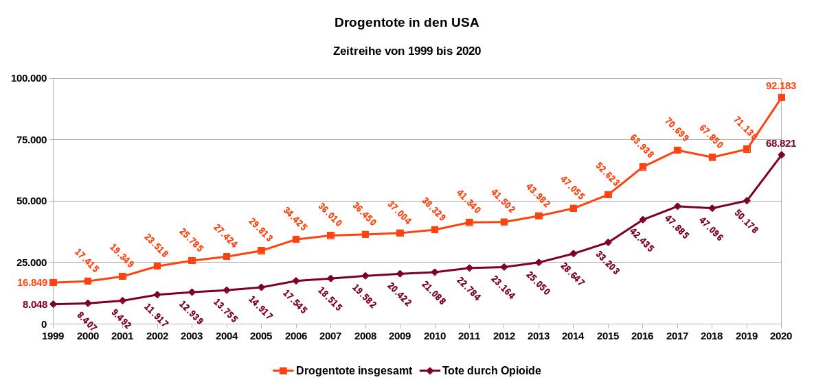 Drogentote insgesamt und Opioidtote in den USA, Zeitreihe von 1999 bis 2020. Datenquellen: National Institute on Drug Abuse: Overdose Death Rates und Centers for Disease Control and Prevention (CDC): 12 Month-ending Provisional Number of Drug Overdose Deaths