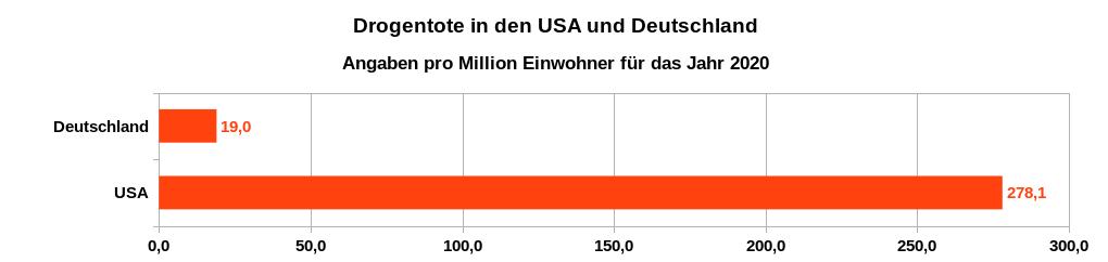 Drogentote pro Million Einwohner in den USA und in Deutschland im Jahr 2020. Datenquelle: Centers for Disease Control and Prevention (CDC): 12 Month-ending Provisional Number of Drug Overdose Deaths und Drogenbeauftragte der Bundesregierung: Rauschgifttote nach Todesursachen 2020 (Länderabfrage)