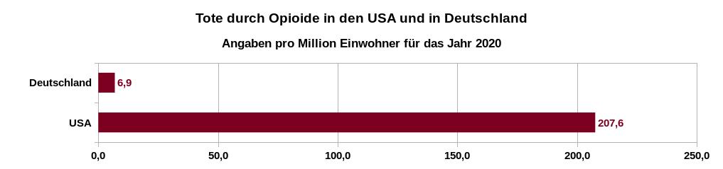 Todesfällen aufgrund von Überdosierungen mit Opioiden pro Million Einwohner in den USA und in Deutschland im Jahr 2020. Datenquelle: Centers for Disease Control and Prevention (CDC): 12 Month-ending Provisional Number of Drug Overdose Deaths und Drogenbeauftragte der Bundesregierung: Rauschgifttote nach Todesursachen 2020 (Länderabfrage)