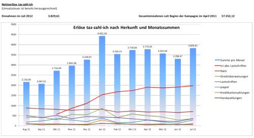 Knapp 60.000 Euro haben wir bereits mit freiwilligen Zahlungen für taz.de eingenommen