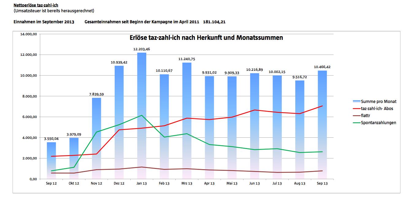 Einnahmen bis September 2013