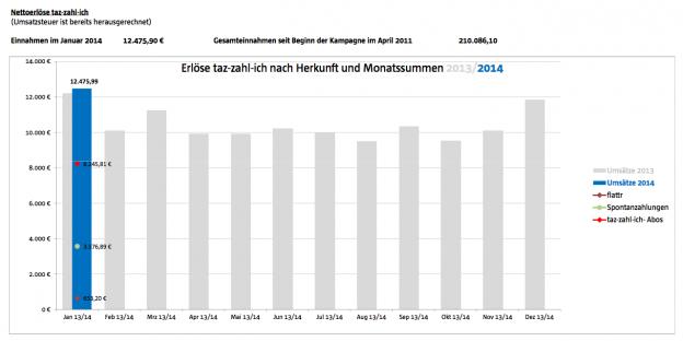 Die grauen Balken sind die Einnahmen von 2013 und der blaue Balken ist der Januar 2014.
