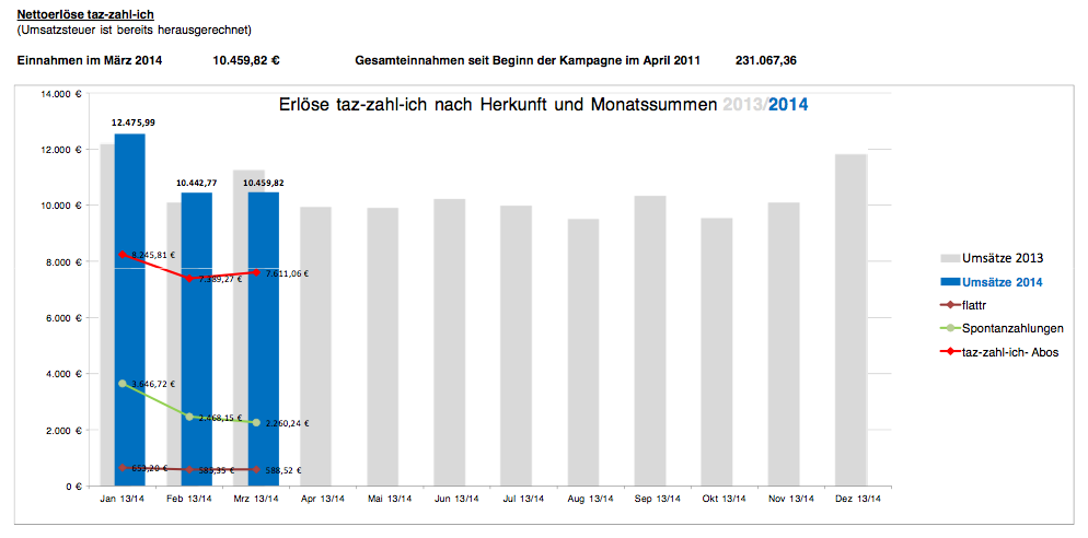 Einnahmen im März 2014