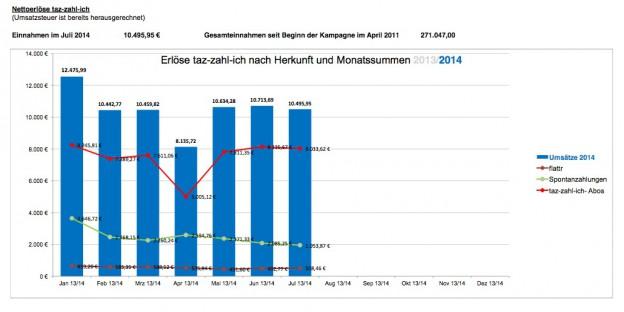 Die taz-zahl-ich-Einnahmen der letzten Monate.