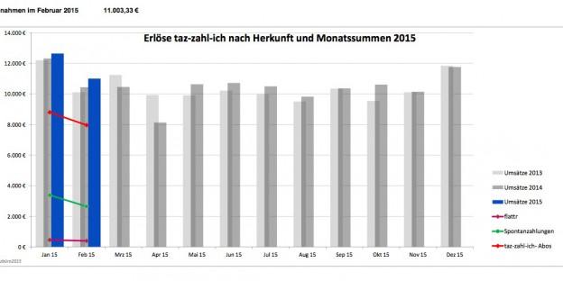 tzi_uebersicht_Februar_2015_Grafik.pdf (1 Seite)-1