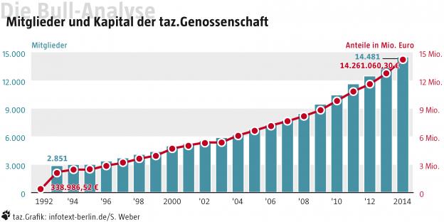 (c) Grafik: infotext-berlin.de