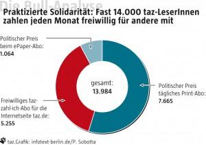 Grafik der Bull-Analyse täglich 7665 Print-Abos und 1064 Epaper-Abos zum politischen Preis