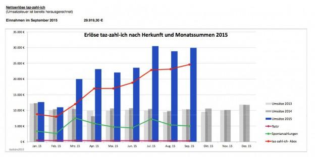 tzi_uebersicht_September_2015_Grafik.pdf (1 Seite)-1