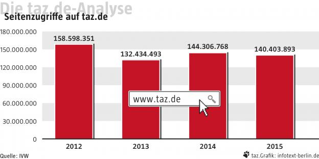 taz 160109 taz.de-Analyse_01_online_1280x640