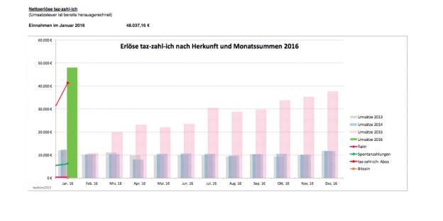 Einnahmen im Januar 2016