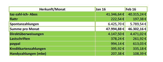 Aufgeschlüsselte Einnahmen über die verschiedenen Zahlungswege im Januar und Februar 2016.