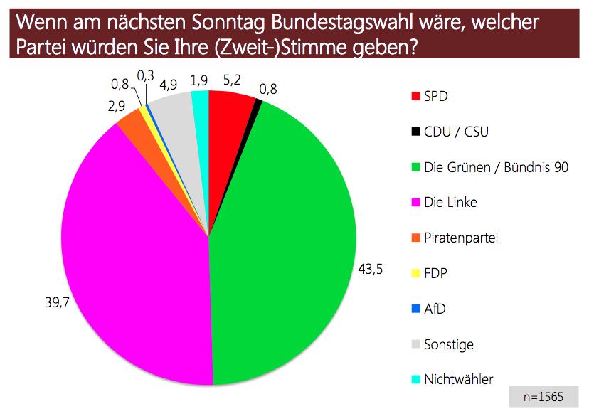 Bundestagswahl bei tzi