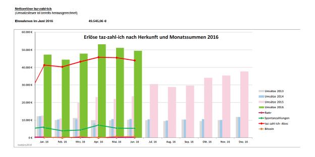 Einnahmen im Juni 2016