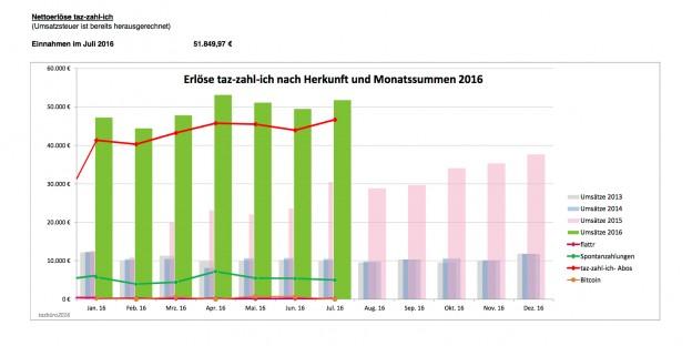 tzi_uebersicht_Juli_2016_Grafik