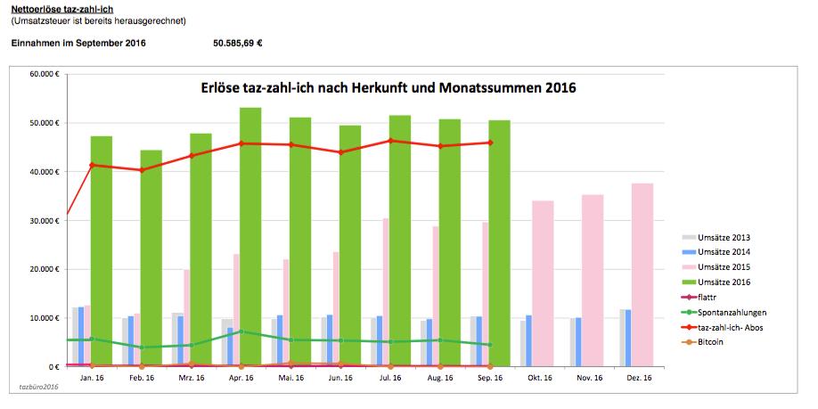 Einnahmen im September 2016