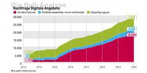 Bull-Analyse-Grafik Nachfragekurve der digitalen Angebote der taz