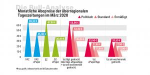 Grafik der Abo-Preise von FAZ, Süddeutsche und taz. Die taz ist preiswerter als FAZ und Süddeutsche.