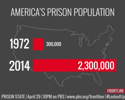 us-prison-population